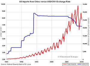 CNY-Imports