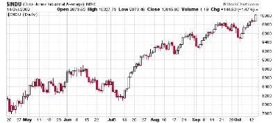 Dow-2009-1014