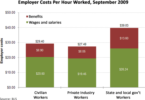 employer costs per hour