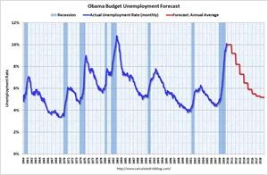 ObamaUnemploymentForecast[1]