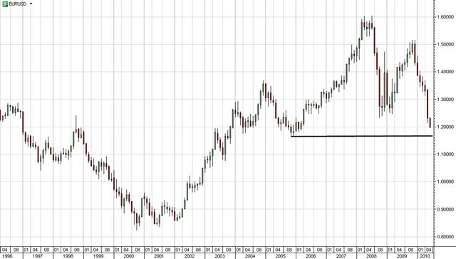 EUR-2010-0604