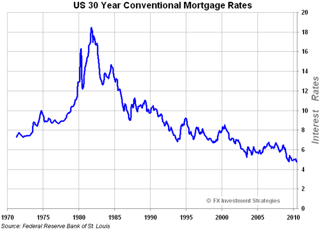 30_year_Mortgage_Rate