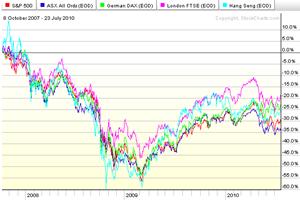 Markets[3]