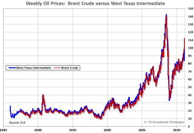 Oil-Brent-WTIC