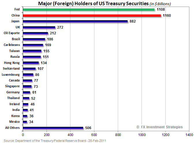 Holders of Treasuries