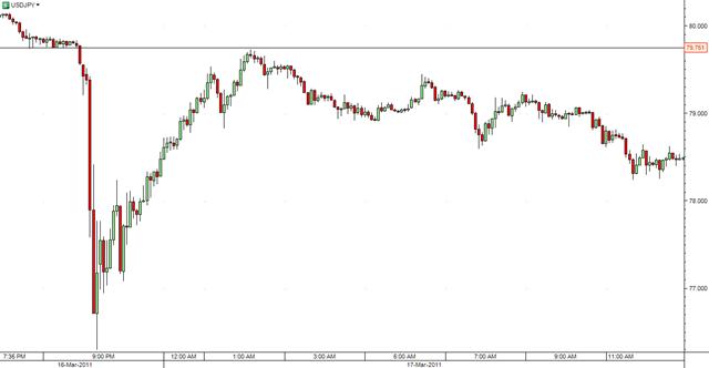 USD-JPY-5min-b