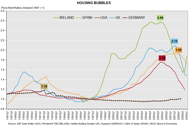 housing_bubbles_chart2