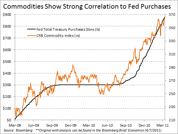 CRB_vs_Fed Purchases