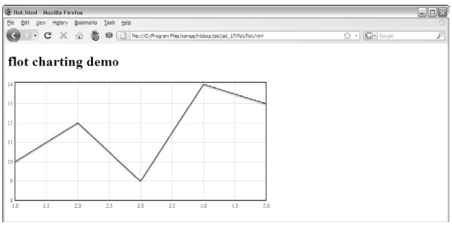 This chart was created automatically with a jQuery plugin.