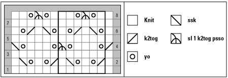 A lace pattern presented in chart form.
