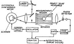 Laser Telemetric System Metrology