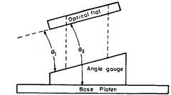 Interferometric calibration of angle gauge.