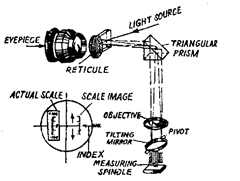 Optical system of optimeter