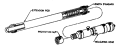Improved extension rods of stick micrometer