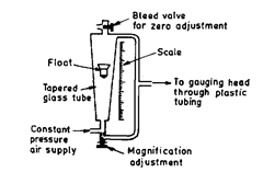 Zero and magnification adjustment in flow type pneumatic comparator