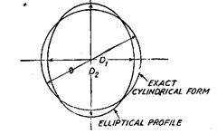 Ovality, i.e. DX*D2* D