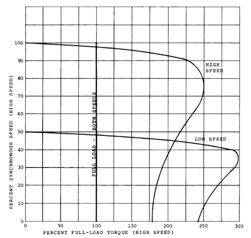 Speed-torque curves for a constant-torque, one-winding, two-speed motor.