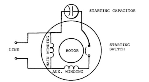 single phase induction motors electric motor rh what when how com capacitor start motor connection diagram single phase capacitor start motor wiring diagram