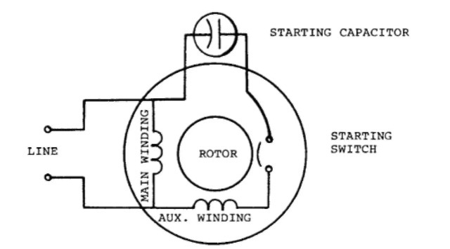 Capacitor-start single-phase motor.