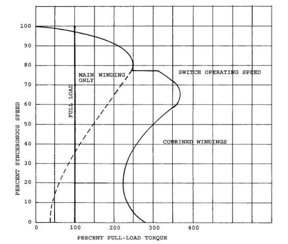 Speed-torque curve for a two-value capacitor motor.