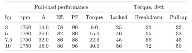 Typical Performance of Two-Value Capacitor Motors3