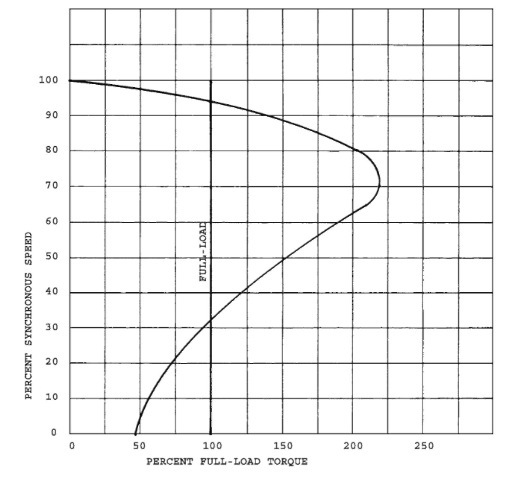 Speed-torque curve for a permanent split capacitor motor.