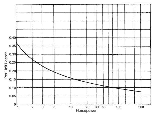 Per unit losses for standard design B four-pole motors.