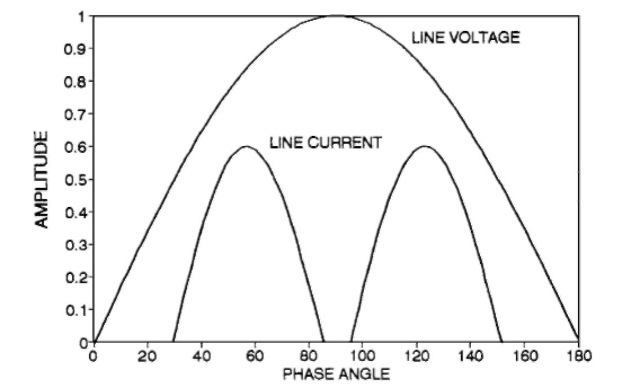 THE POWER FACTOR WITH NONLINEAR LOADS (Electric Motor)