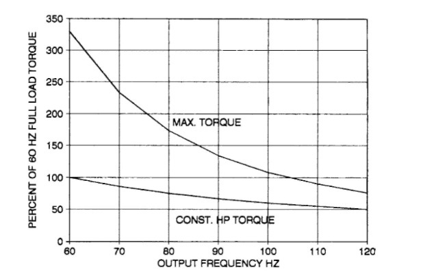 Power torque curve electric motor for Electric motor torque curve
