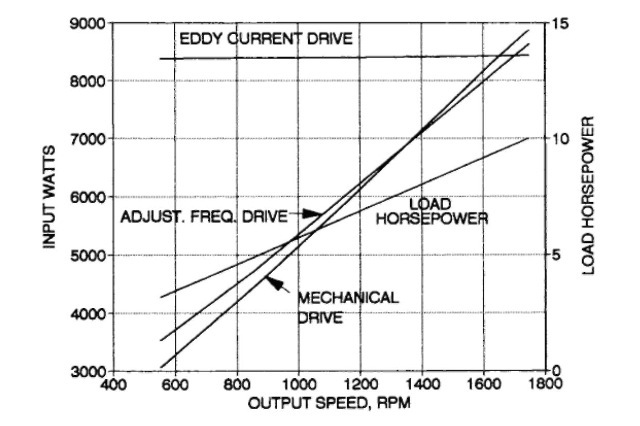 Applications To Constant Torque Loads Electric Motor