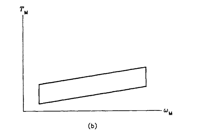 (b) motor (same speed and torque scales used in both diagrams).