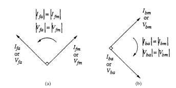 Sequence relationship of motor with unbalanced windings: (a) forward (+), and (b) backward (-).