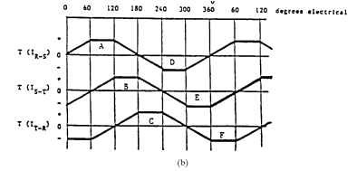 (b) composite torque function for a 3/0 BLDC motor,