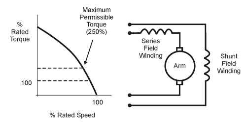 Dc motors general principles of operation motors and drives compound wound dc motor and curve swarovskicordoba Image collections