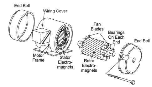 Ac Motors General Principles Of Operation Motors And Drives on ac induction motor diagram