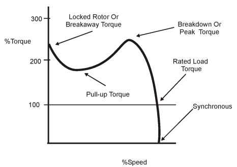 Speed/torque curve for a NEMA design B motor