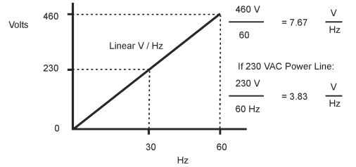 Volts per Hz ration (V/Hz)