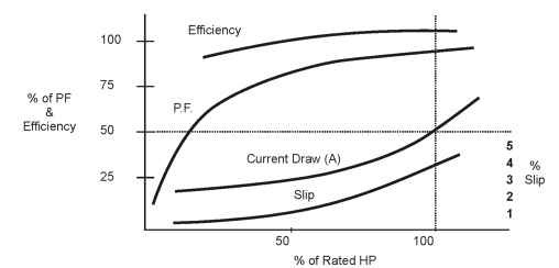 Speed, slip, efficiency and power factor relationships