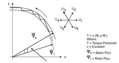 Vector motor relationships - stator and rotor flux 
