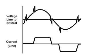 CSI voltage and current waveforms