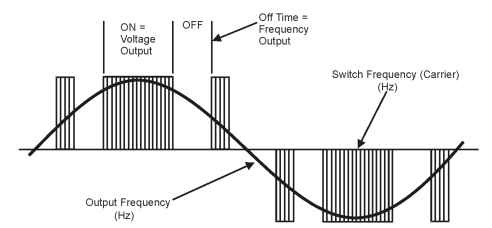 Frequency and voltage creation from PWM