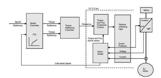 The direct torque control (DTC™) method