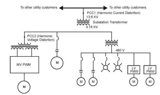 PCC and harmonic distortion