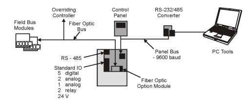 Operator interface scheme (communications)