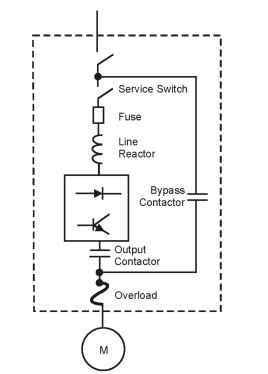 AC drive bypass unit