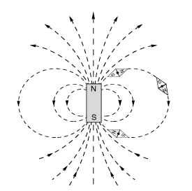 Magnetic flux lines produced by a permanent magnet