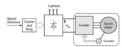 Self-synchronous motor-inverter system. In large sizes this arrangement is sometimes referred to as a 'synchdrive'; in smaller sizes it would be known as a brushless d.c. motor drive