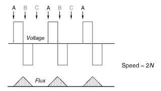 Voltage and flux waveforms for switched-reluctance motor in 'single-pulse' mode