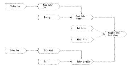 ac motor manufacturing process flow electric motors