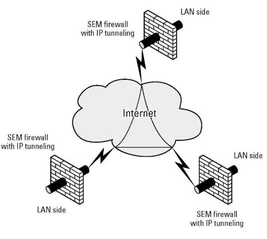A simple three-site VPN.